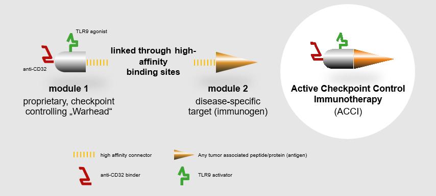 Mode of Action S-TIR