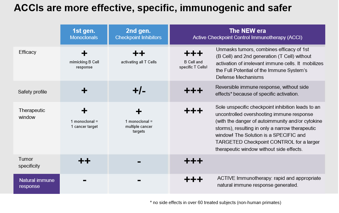 Advantages versus Checkpoint Inhibition Immunotherapy
